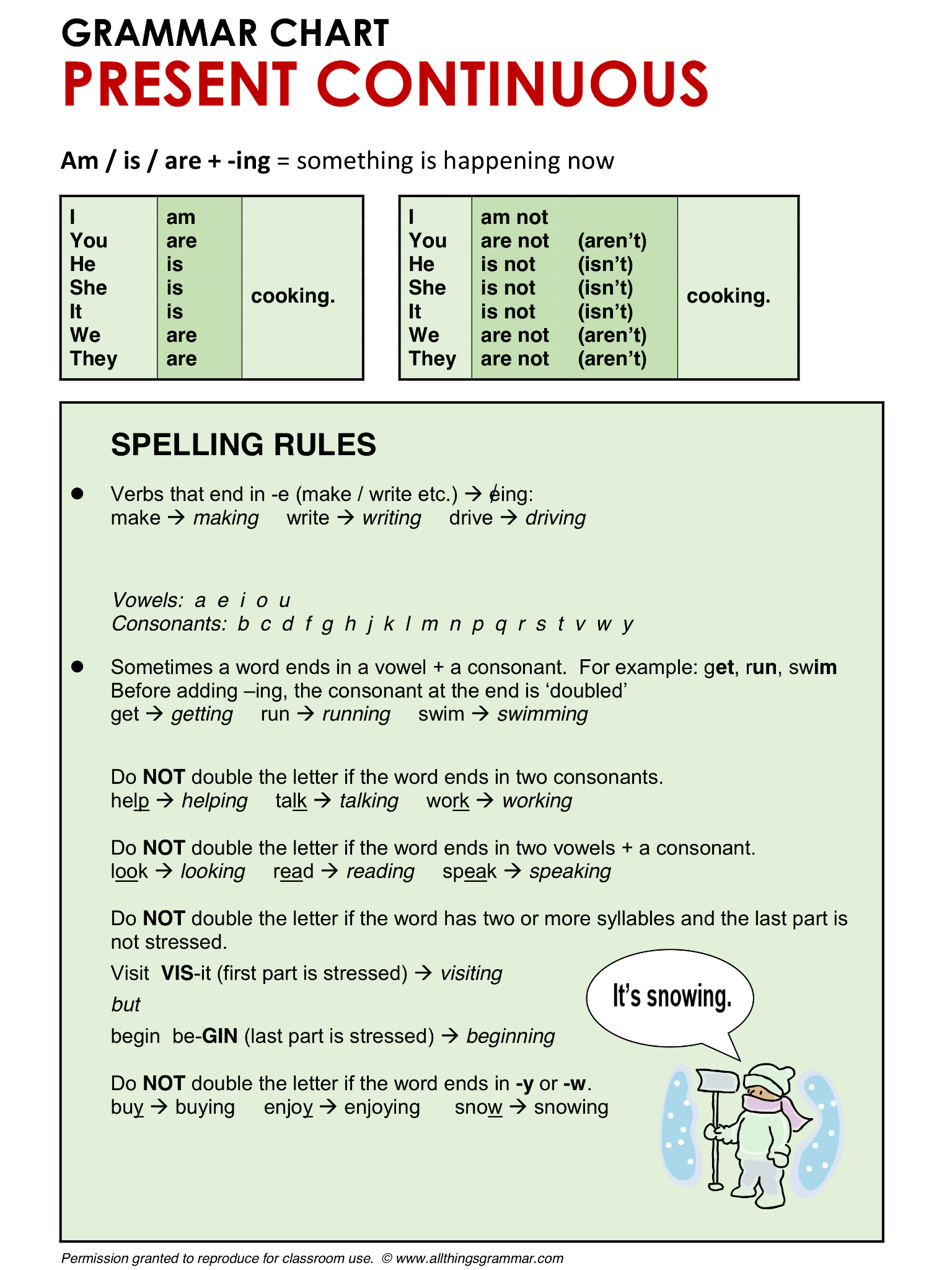 English Grammar Present Continuous Spelling Rules
