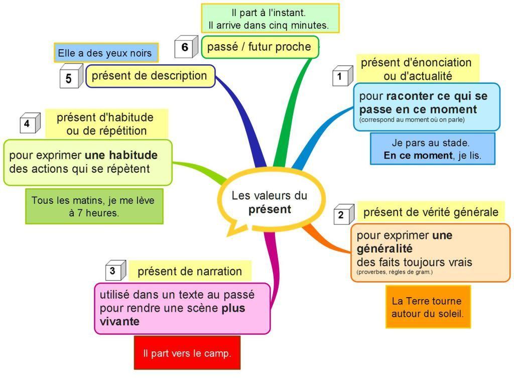 Les Valeurs Du Present Carte Mentale Conjugaison Apprendre Conjugaison