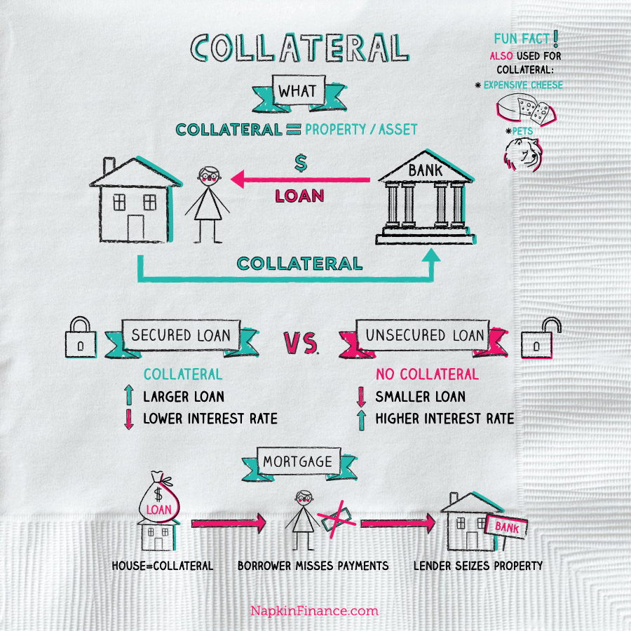 Collateral Finance Investment Tips Unsecured Loans