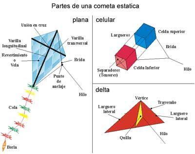 Historia de las chiringas o Cometas Para actividad de manualidad y ...