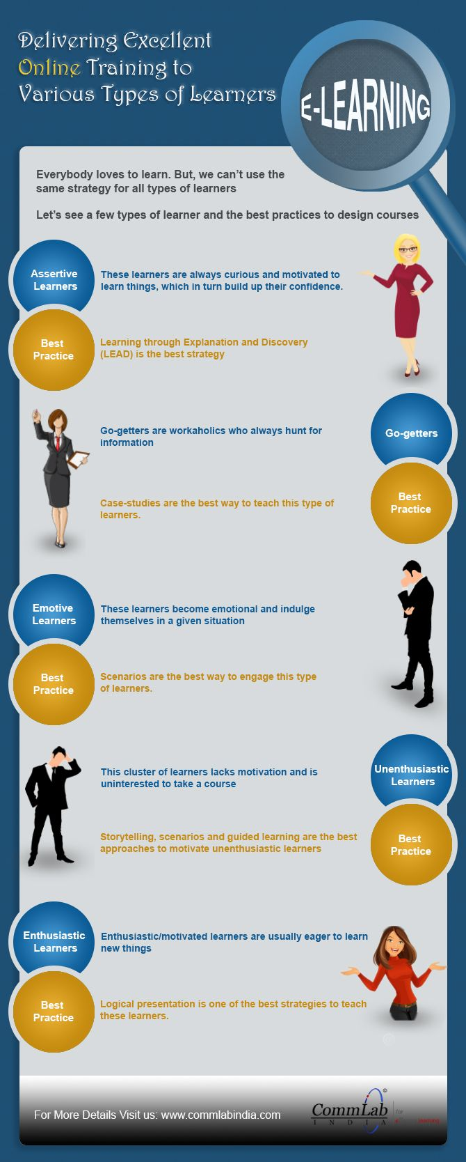 Delivering Excellent Online Training to Various Types of Learners – An  Infographic