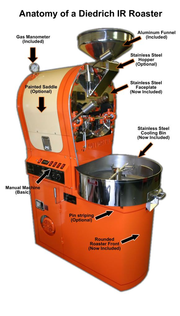 Anatomy of a Diedrich IR Roaster | Espresso Machines | Pinterest ...