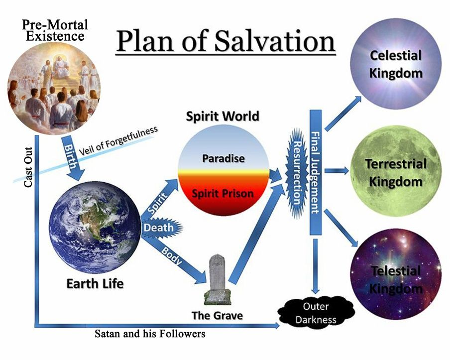 The Plan Of Salvation Diagram Church Pinterest Plan Of