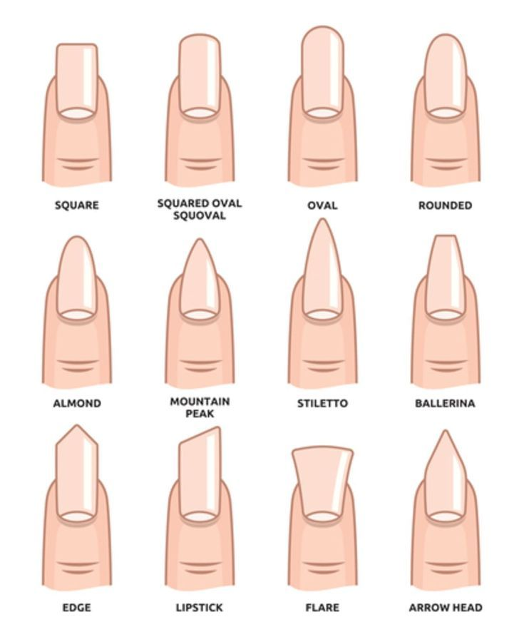 Nagelformen: Welche Nagelform passt zu mir? | Nägel Formen Guide 2019