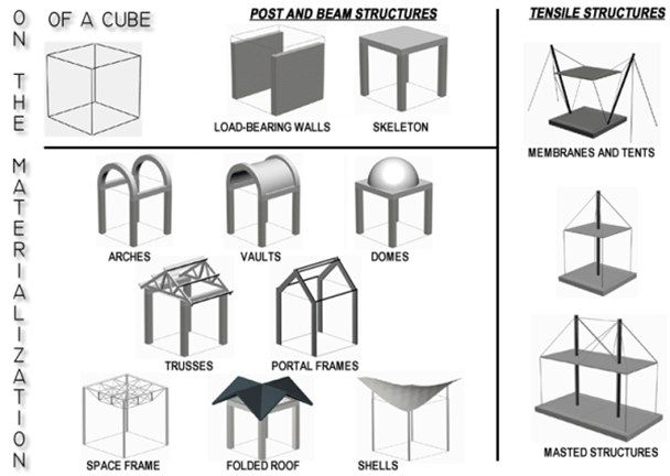Materialization of a cube ( Various forms/ ways a cube can
