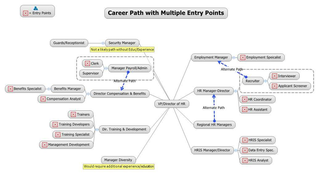Image result for hr mind map | A Lady Does HR | Mind mapping ... on