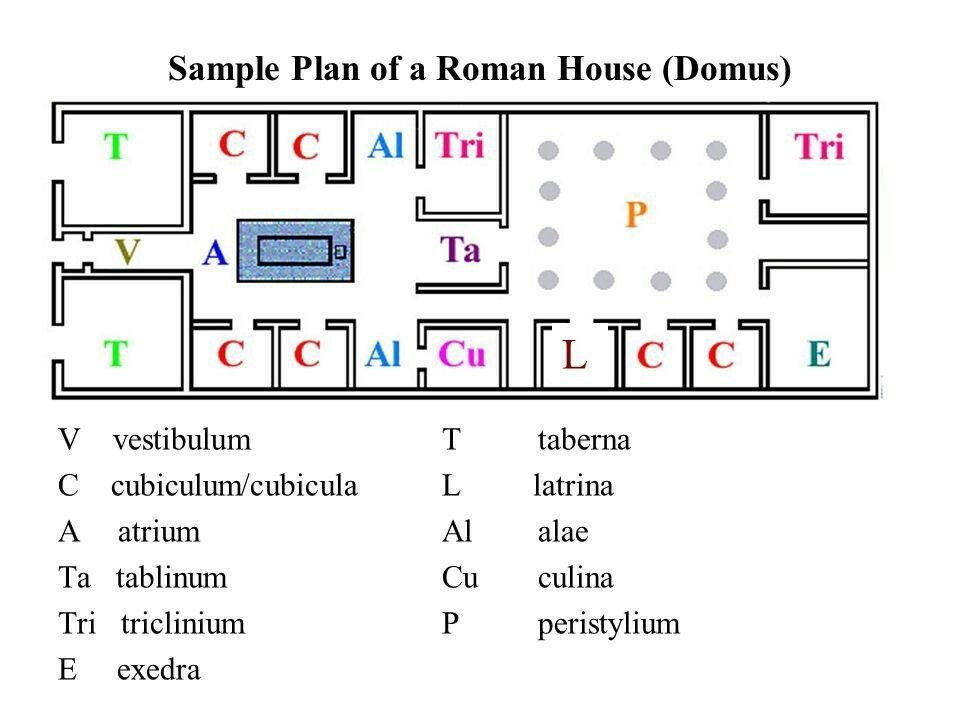 Floor Plan Of The Classic Roman House With Names Of Each Room Roman House How To Plan Alae