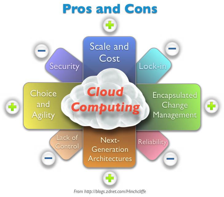 Cloud Computing Service What I Essays Essay