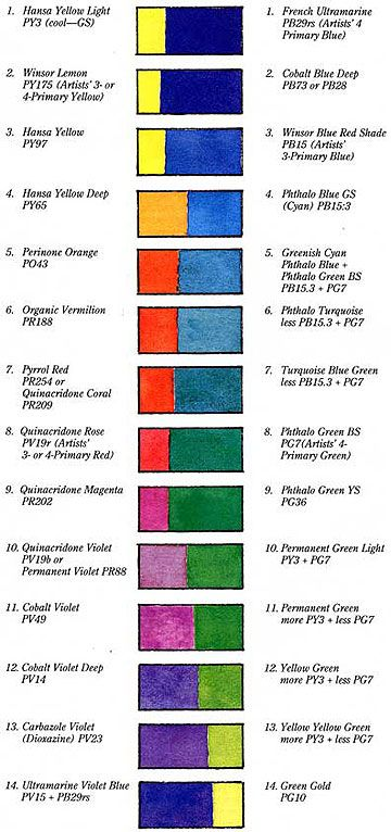 Visual Complements Chart Watercolor Lessons Watercolor Mixing Painting Lessons