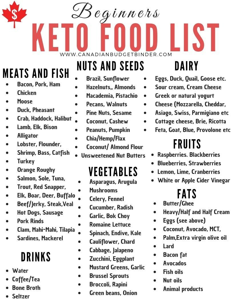 30 Keto Diet Staples You Will Find In Our Kitchen - Canadian Budget Binder