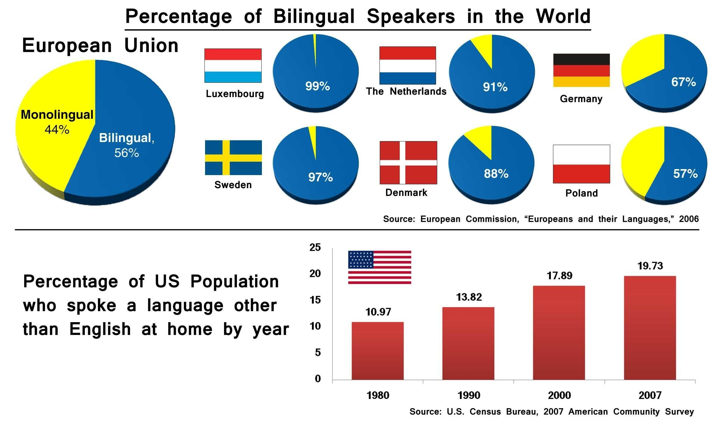 Being Multilingual Has Been Linked To Higher Exports