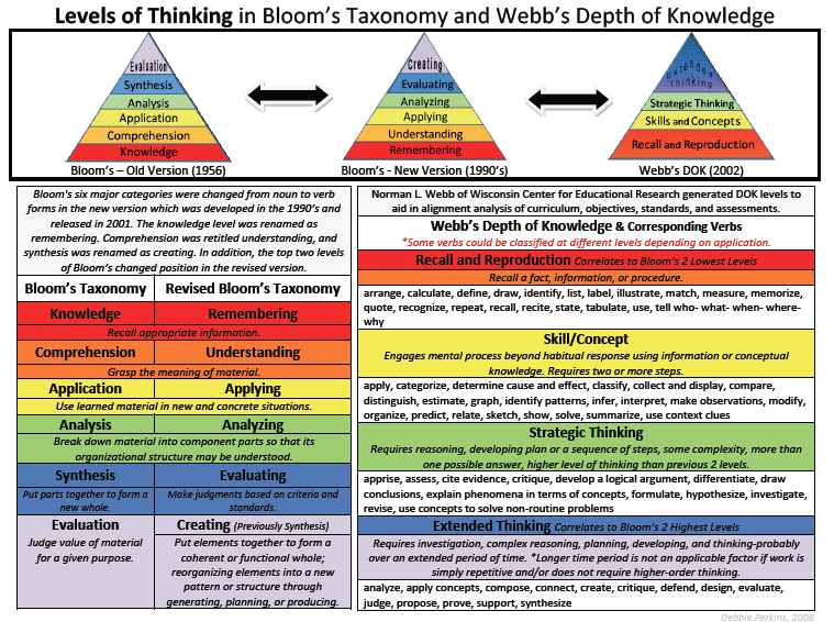 112 best images about Bloom's Taxonomy! on Pinterest | Student ...