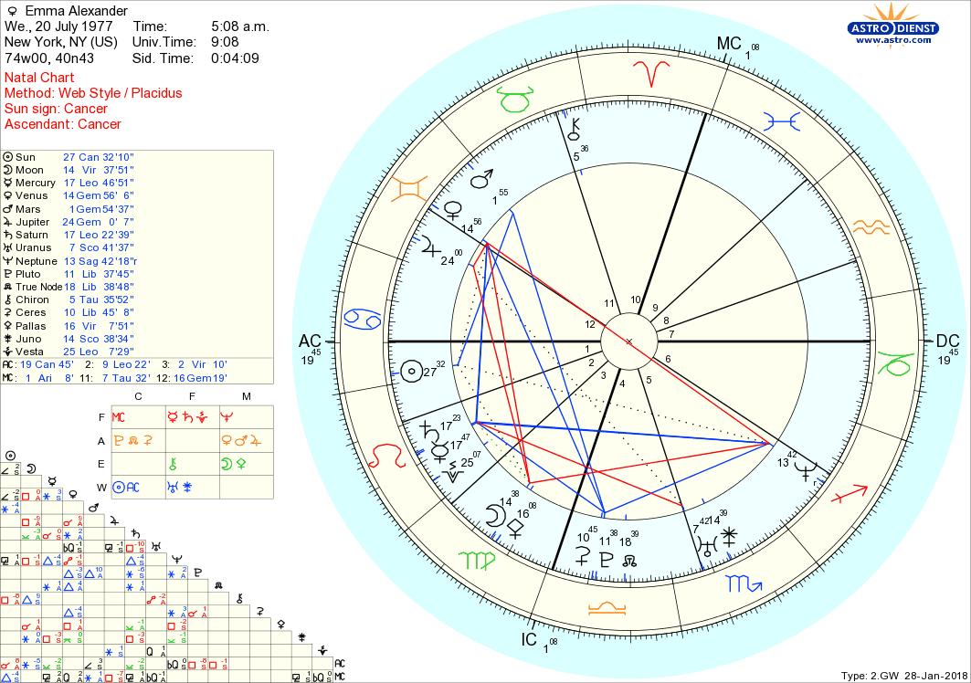Free chart 100 astrology pinterest horoscopes free chart 100 nvjuhfo Images