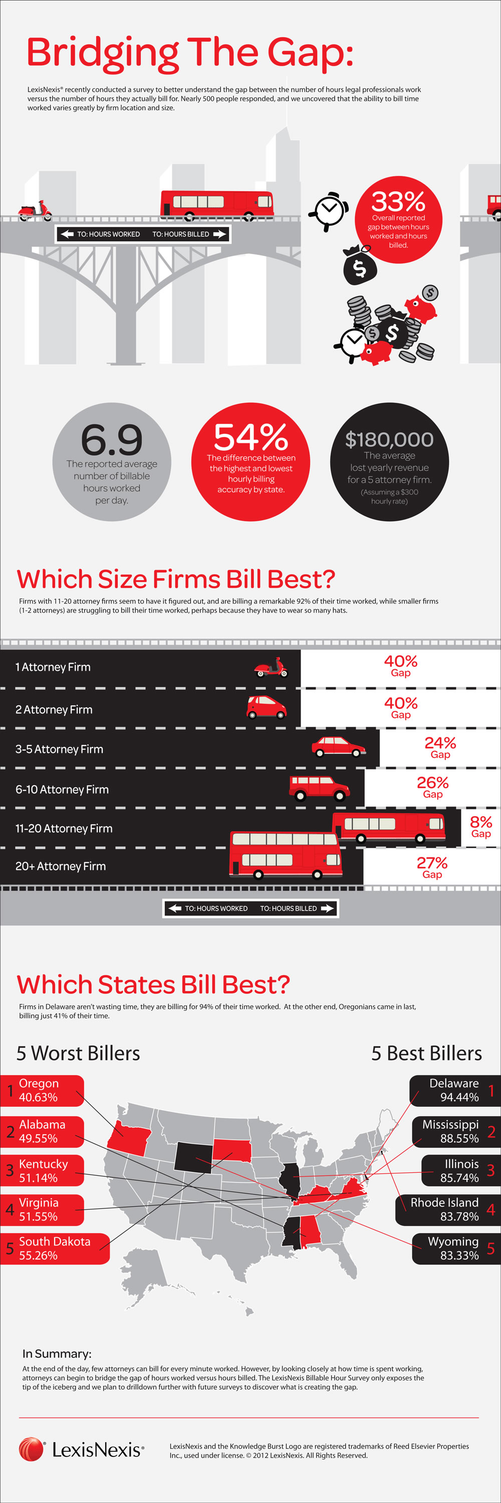 Where Do The Billable Hours Go Infographics Archive Law Firm Infographic Business And Economics