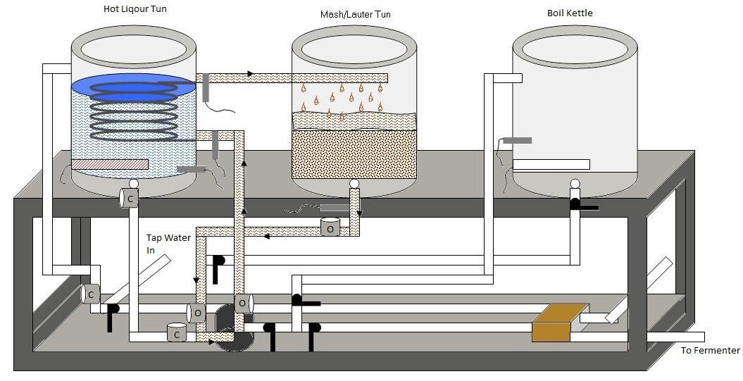 automated e herms brewery mashing diagram with one pump inspirado Home Brewery Process automated e herms brewery mashing diagram with one pump