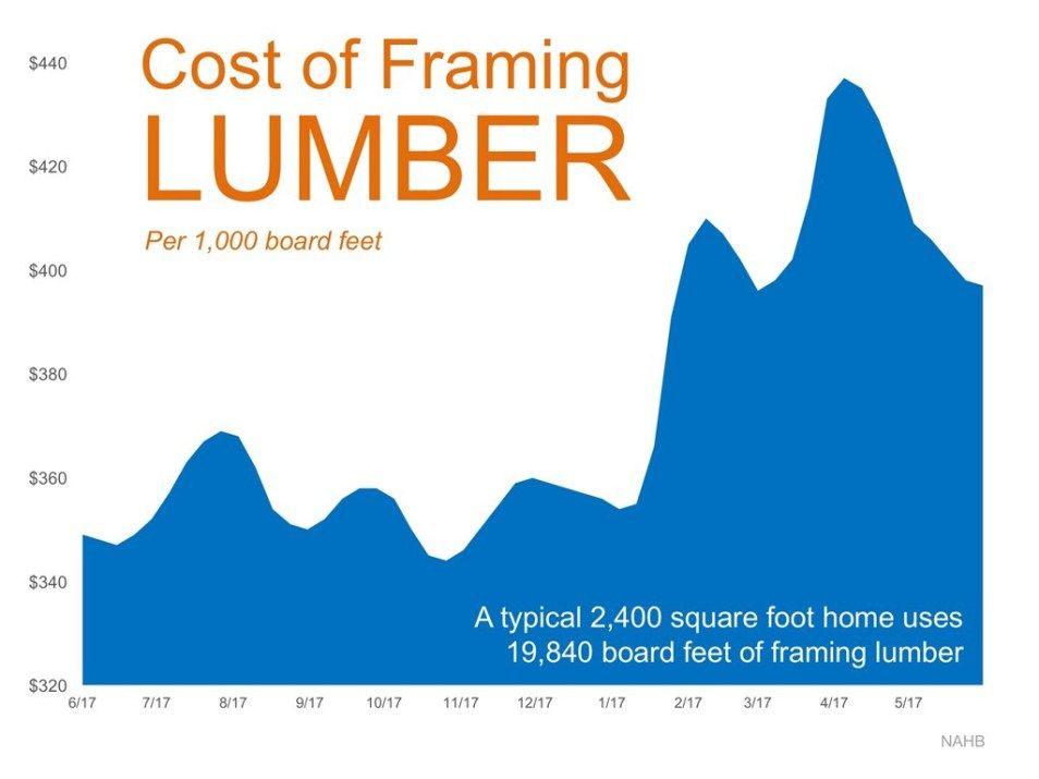 Cost of Framing Lumber per 1,000 Board Feet Real Estate