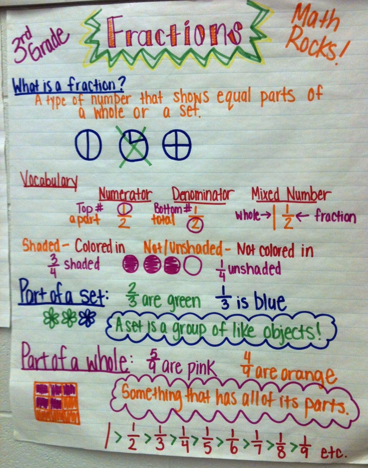 The Hanleys: 3rd Grade Math- Anchor Charts/Posters | Fractions ...