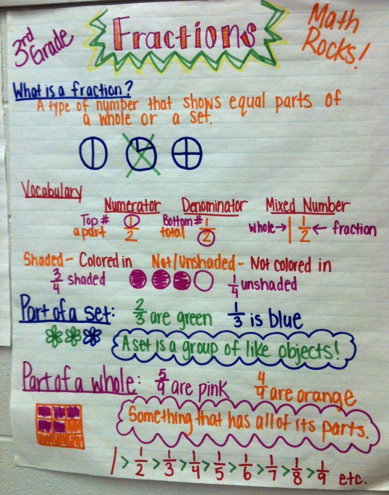 The Hanleys 3rd Grade Math Anchor Charts Posters
