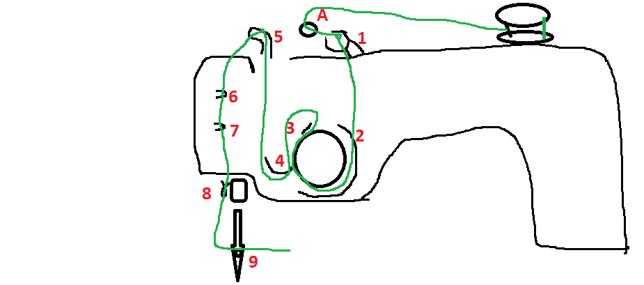 A quick sketch of how to thread a Janome 444 sewing machine for ...