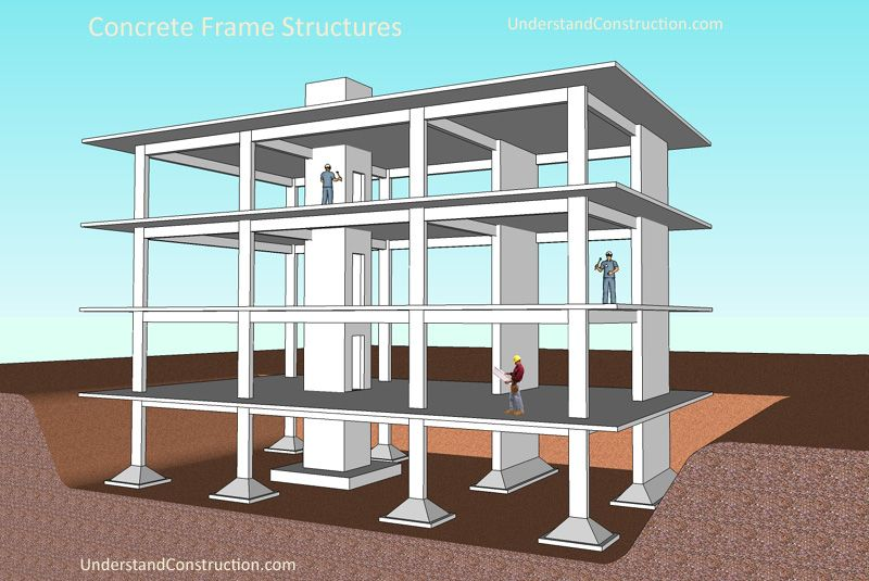 Learn All About Concrete Frame Structures And How Concrete