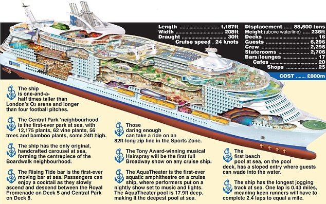 Oasis Of The Seas The Worlds Largest Cruise Ship Really Is SS - Oasis of the seas cruise ship prices