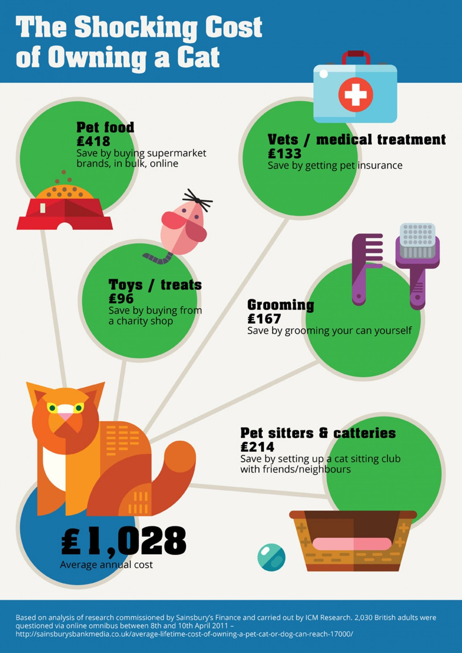 The Shocking Cost Of Owning A Cat In The U K Owning A Cat Pet