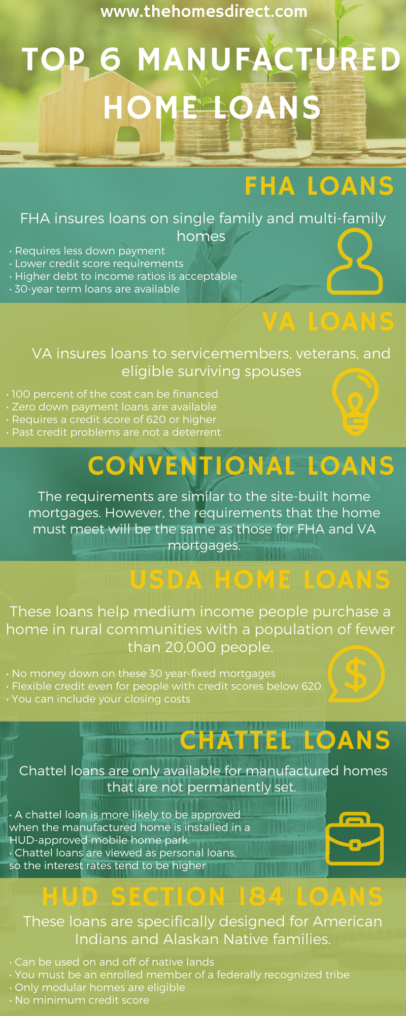 A Simple Guide To The Top 6 Best Manufactured Home Loans Homes Direct Home Loans Manufactured Home Best Home Loans