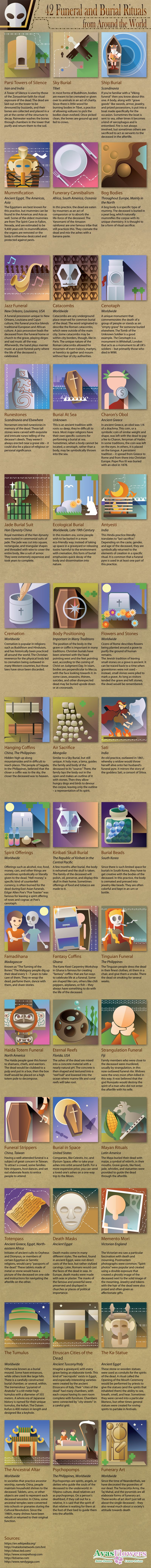 """Infographic: """"42 Funeral and Burial Rituals from Around the World"""""""