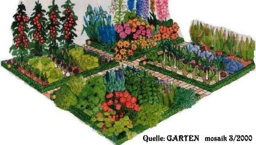 plan f r bauerngarten hof ideen garden outdoor und beets. Black Bedroom Furniture Sets. Home Design Ideas
