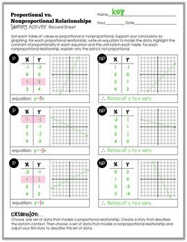 Proportional Relationships Sorting Activity | Math | Sorting ...