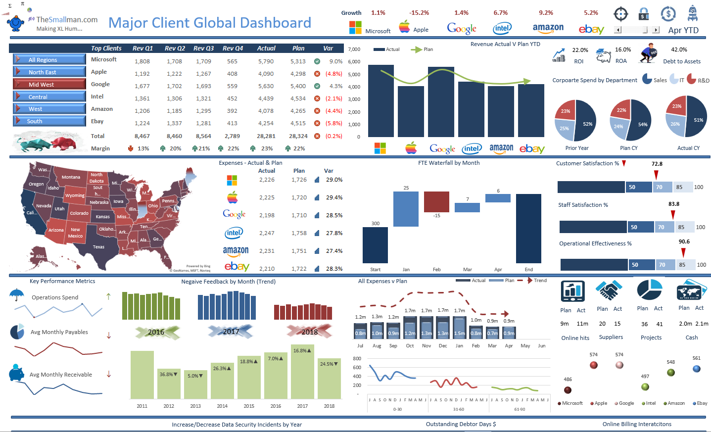 Excel Dashboards Examples And Free Templates