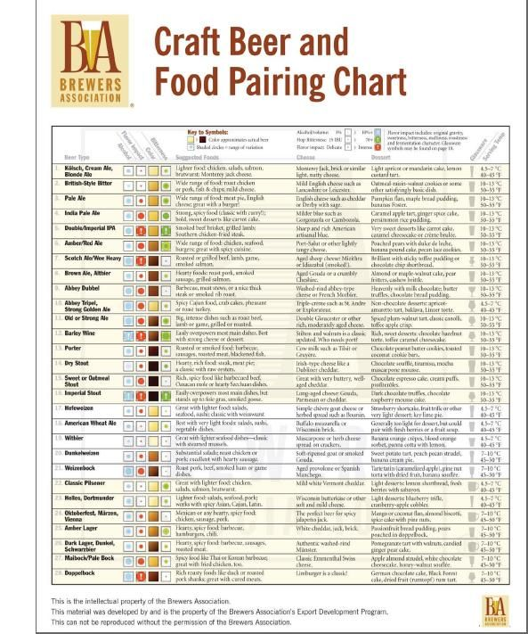 Beer  food pairing chart http craftbeer attachments beerandfood pdf also rh pinterest
