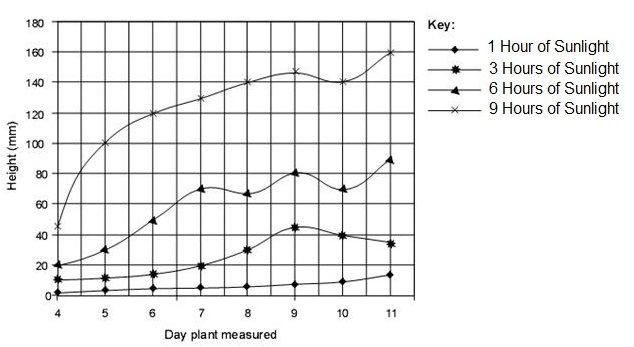 graph plants   Tutoring   Middle school science, Line graphs