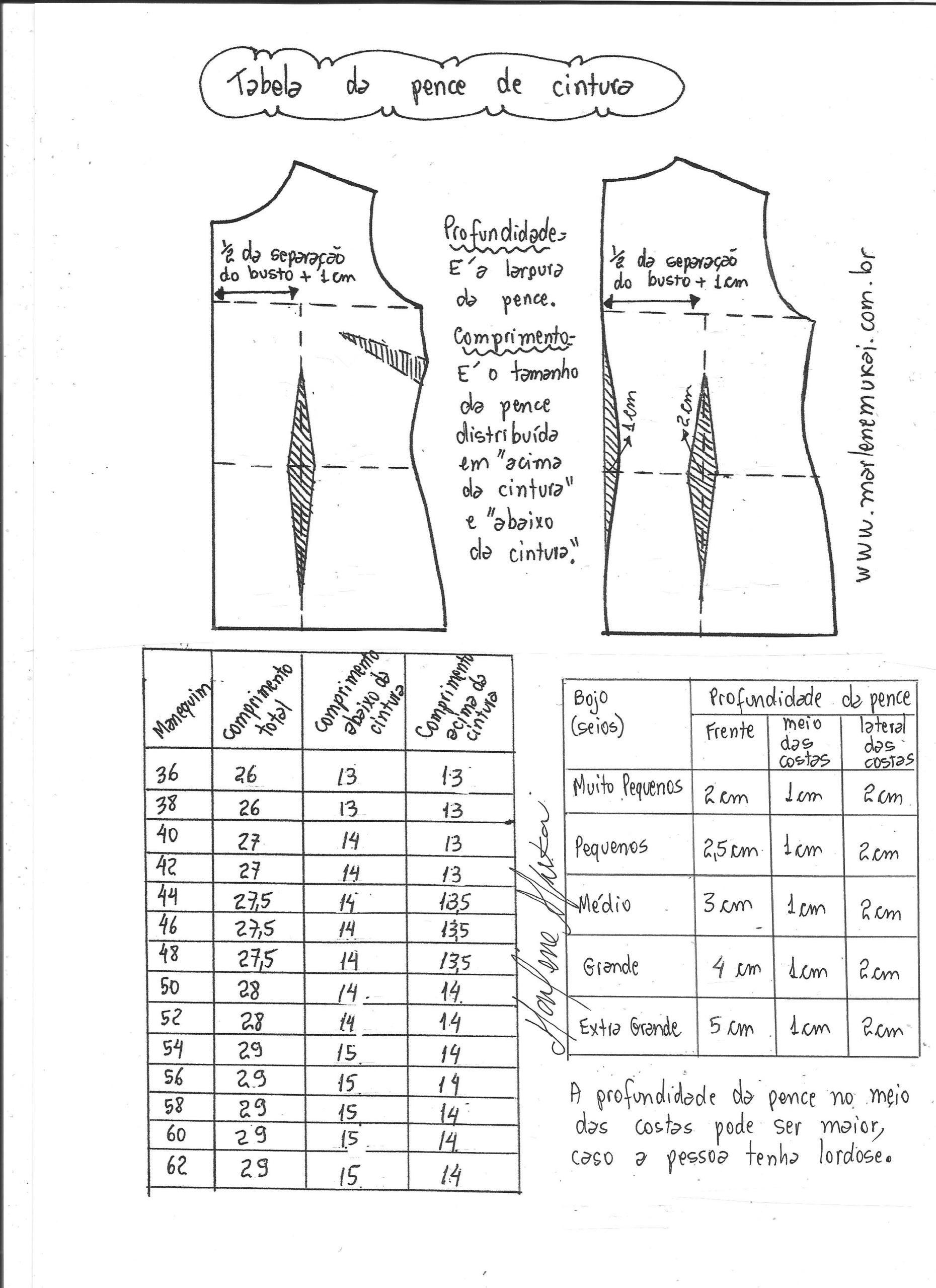 Tabela padrão de comprimento e profundidade de pence de cintura ...