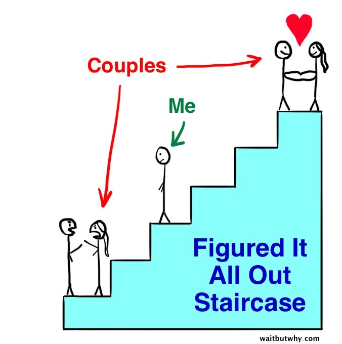 How to Pick Your Life Partner