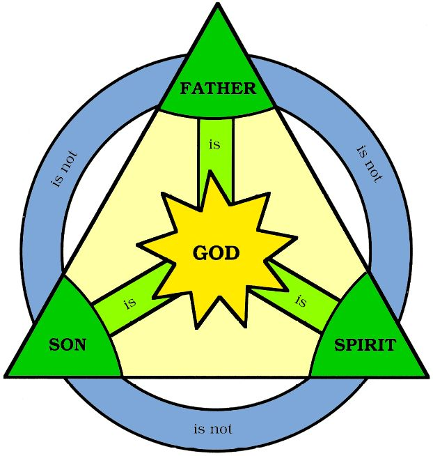 The Holy Trinity in Christianity | Holy trinity, Father son holy spirit, Holy  trinity symbol