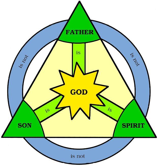 The Holy Trinity in Christianity   Holy trinity, Father son holy spirit, Holy  trinity symbol