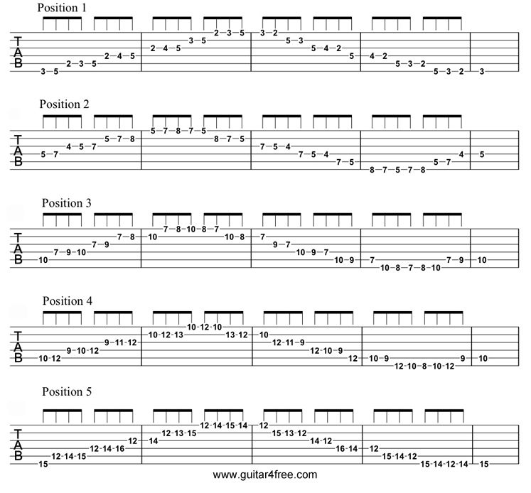 G Major Scale Positions Photo Music Guitar Pinterest Guitar