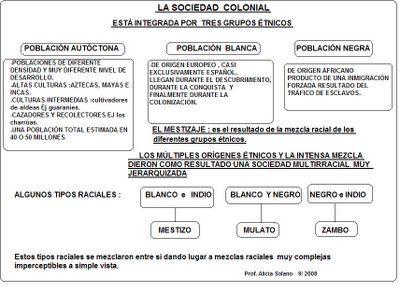La Sociedad Colonial Características Generales Racial Groups Social Class Old Maps