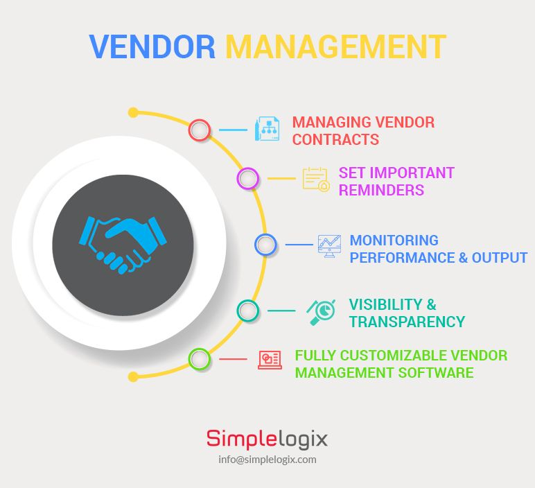 Vendor Management Procurement Management Marketing Strategy Social Media Chain Management