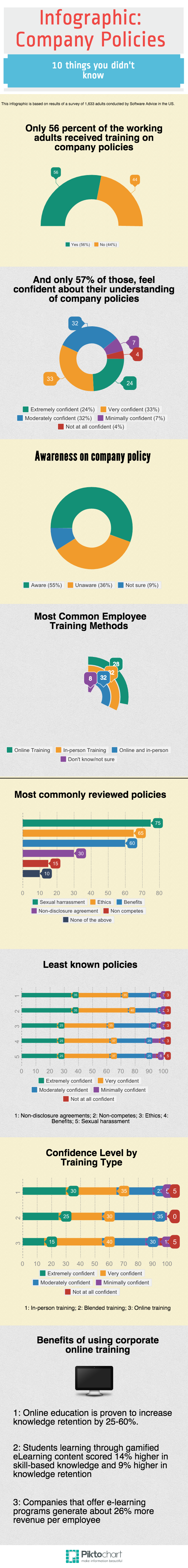 Employee Awareness Of Company Policies Infographic E Learning Infographics Educational Infographic Infographic Employee Training