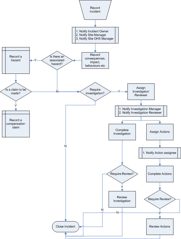 Incident Overview in 2020 Flow chart, Workplace safety