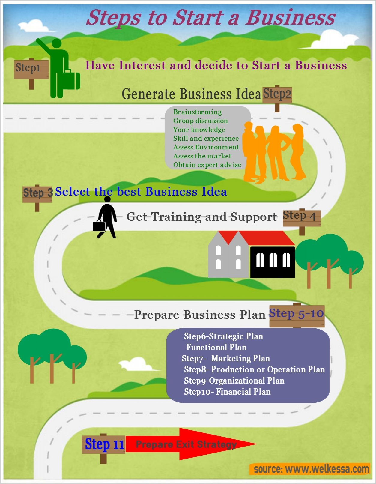 Steps to start a BusinessInfographic Repinned by Alpha