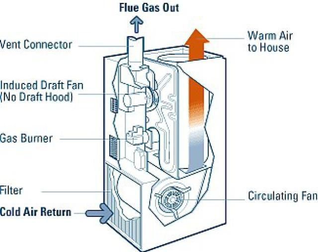 gas home heating systems