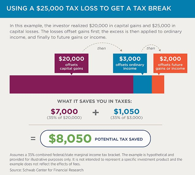Chart Using a $25,000 tax loss to get a tax break Investing - investment analysis sample