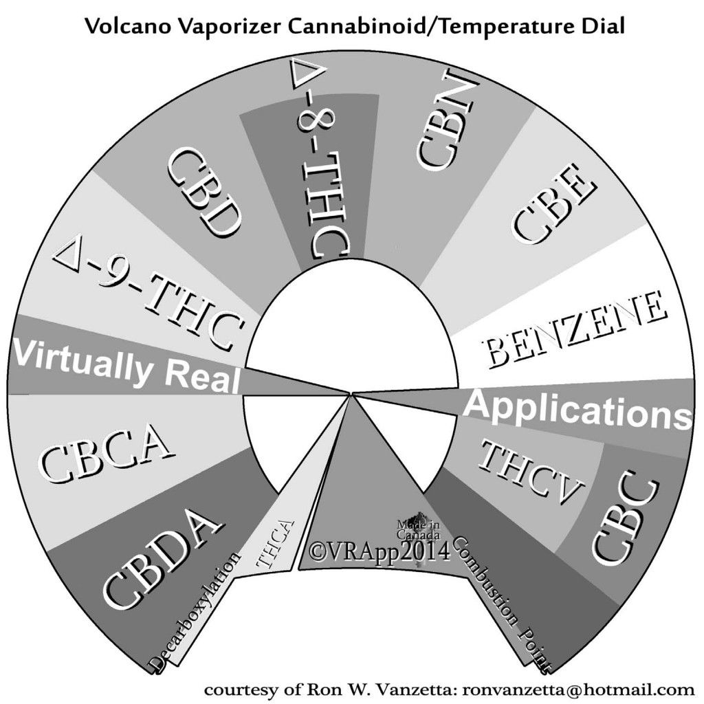 Storz and Bickel Volcano Vaporizer Review