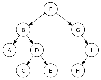 Apa itu binary search tree