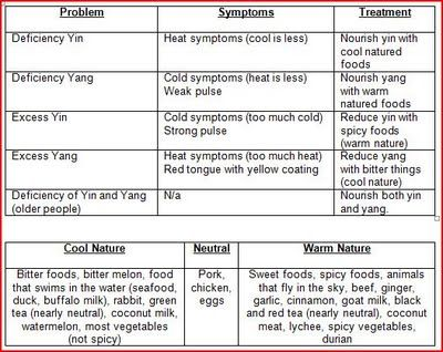 Yin Deficiency Foods To Eat