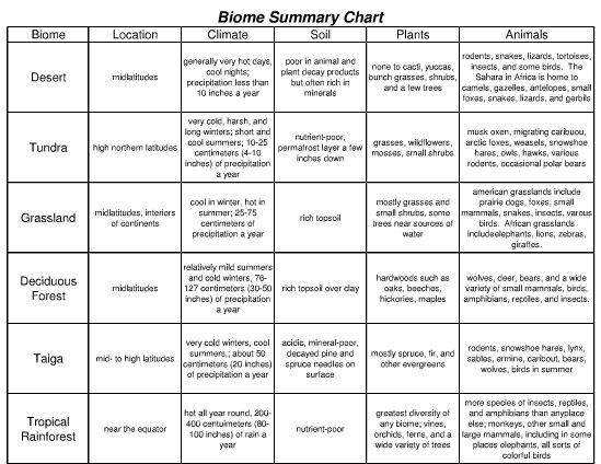 Biome Summary Chart | Environmental science | Pinterest | Biomes ...