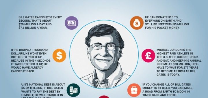 What is Bill Gates Net Worth?   wwwsamplesmom/what-is-bill